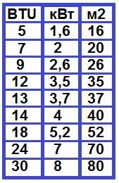 Таблица подбора кондиционера по мощности и по площади