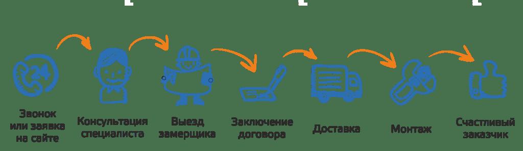 Как заказать кондиционер через интернет