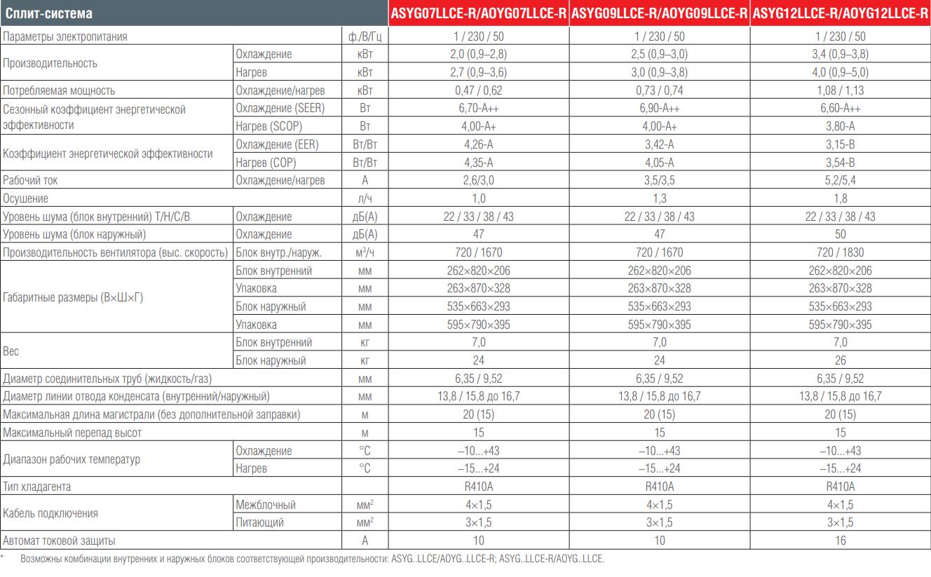 Сплит-система Fujitsu ASYG LLCE-R AOYG LLCE-R CLASSIC EURO. Основные характеристики.